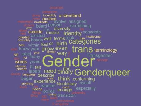 Gender terms cloud